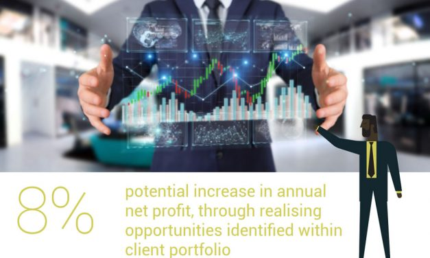 8% potential increase in net profit, through opportunities within client portfolio