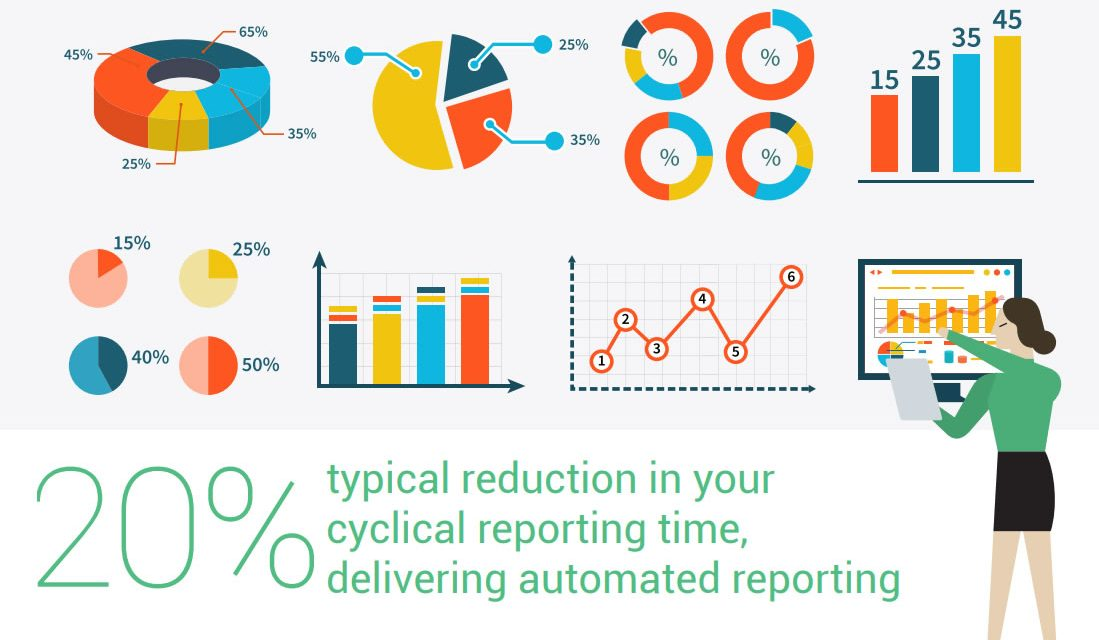 Equipping decision-makers to understand business performance at a glance